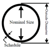 Nominal Pipe Size And Dimensions